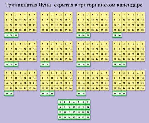 Что скрывает григорианский календарь