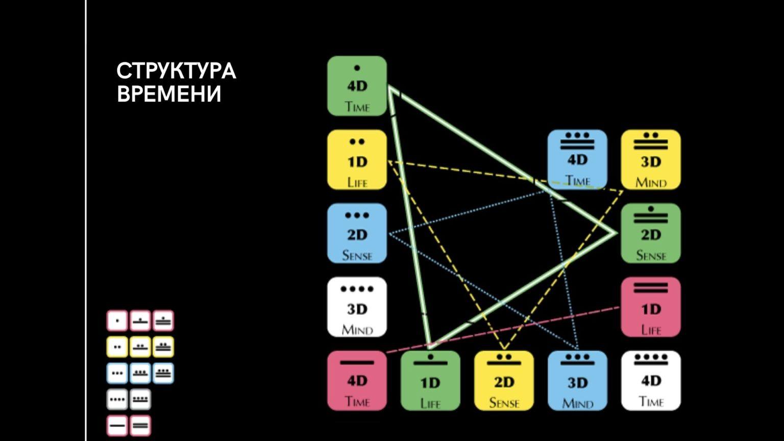 Механика временных витков