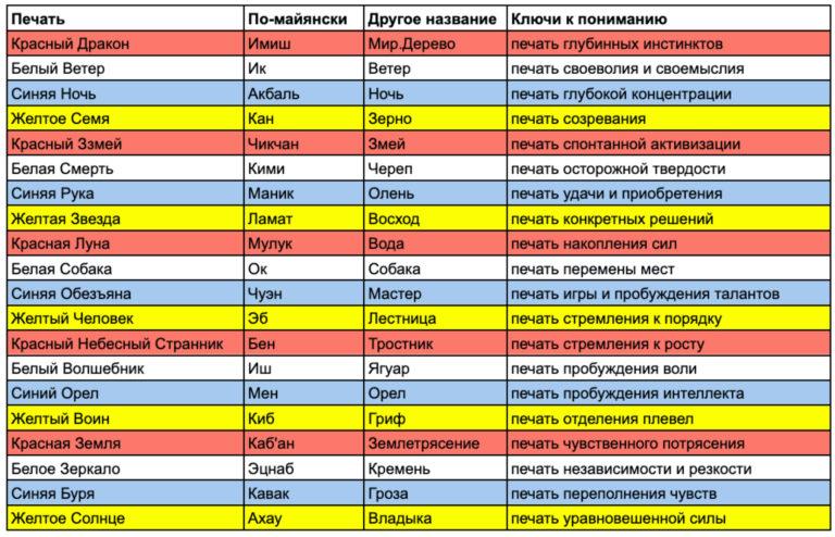 Ключи к печатям Цолькин